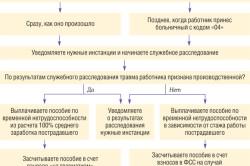 Как оплачивать больничный лист при бытовой травме результат анализа крови биохимия-сыворота в норме