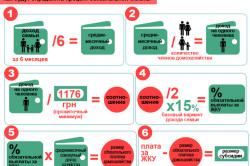 Правила назначения субсидий на оплату ЖКХ