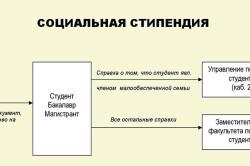 Схема получения социальной стипендии