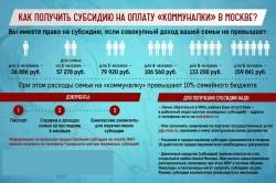 Особенности оформления субсидий в Москве