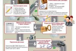 Этапы оформления военной ипотеки