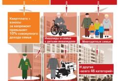 Категории граждан, имеющих право на льготы