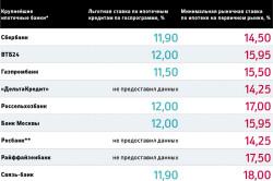 Льготные ипотеки различных банков