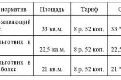 Пример расчета субсидии на коммуналку