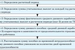 Схема расчета больничного листа