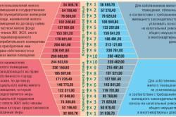 Таблица измерения дохода семьи для оформления субсидии