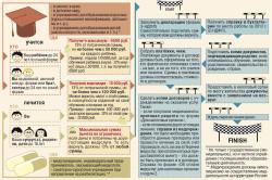 Особенности и этапы получения налогового вычета