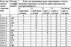 Расчет классов водителей по аварийности