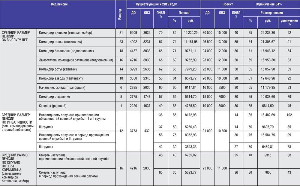 Повышении пенсии в казахстане 2016 году