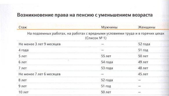 Федеральный закон о трудовых пенсиях в российской федерации статья 6