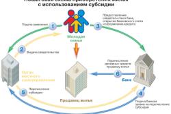 Схема приобретения жилья с использованием субсидии