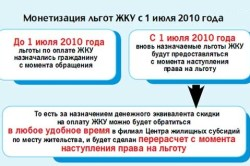 Монетизация льгот ЖКУ.