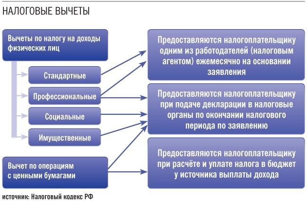 комиссии как получить налоговый вычет за два обьекта взяточника