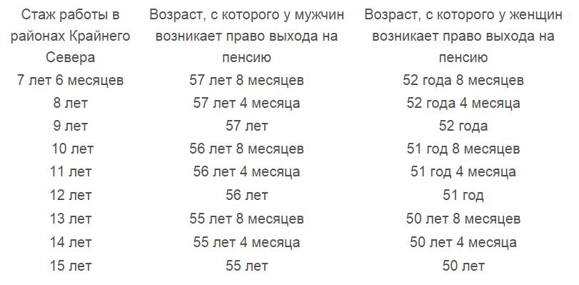 Мужчины на пенсию в россии