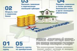 Этапы получения субсидии