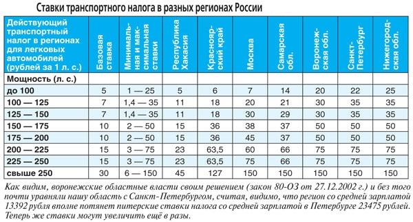 Дорожный налог нижегородская область 2016