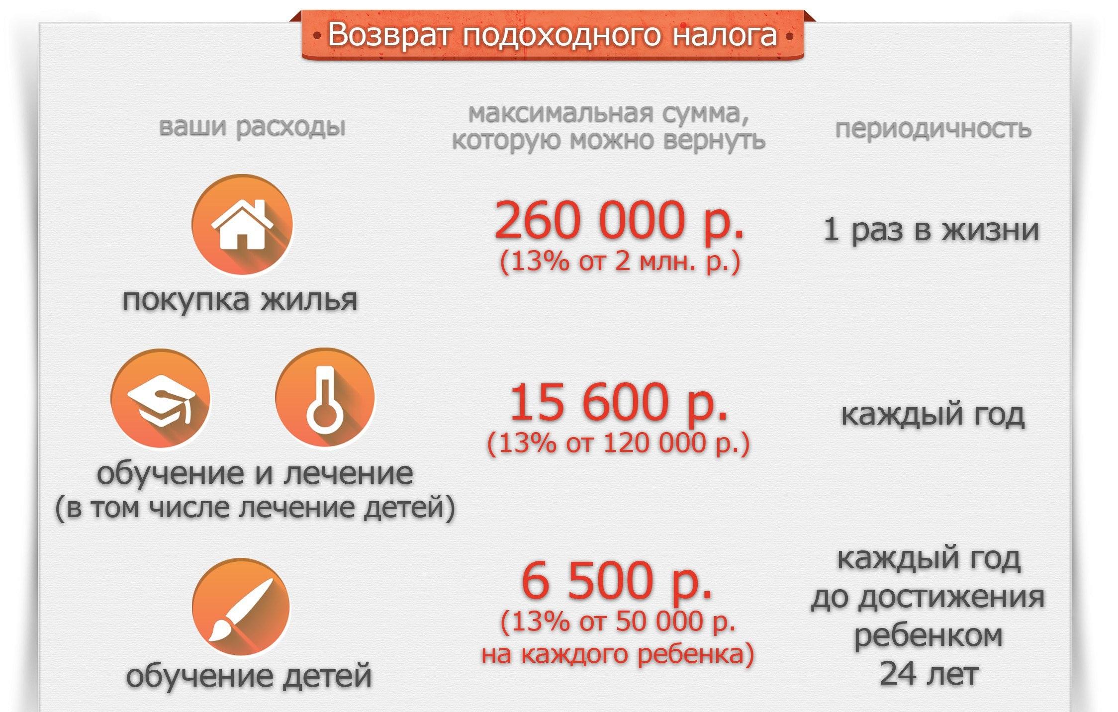процент на ипотеку после оформления квартиры пределами